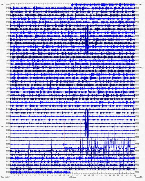 Current seismic recording from Veniaminof (VNHG station, AVO)