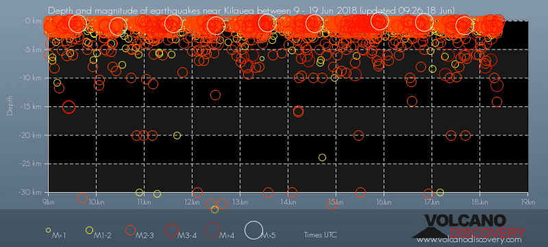 This diagram shows all earthquakes registered on Kilauea volcano up to a depth of 30 km during the past 7 days. It clearly shows the seismic cycle that has started at the end of May and is now well established into a ca. 24 hour gradual build up to a M5 event. (www.VolcanoDiscovery.com)