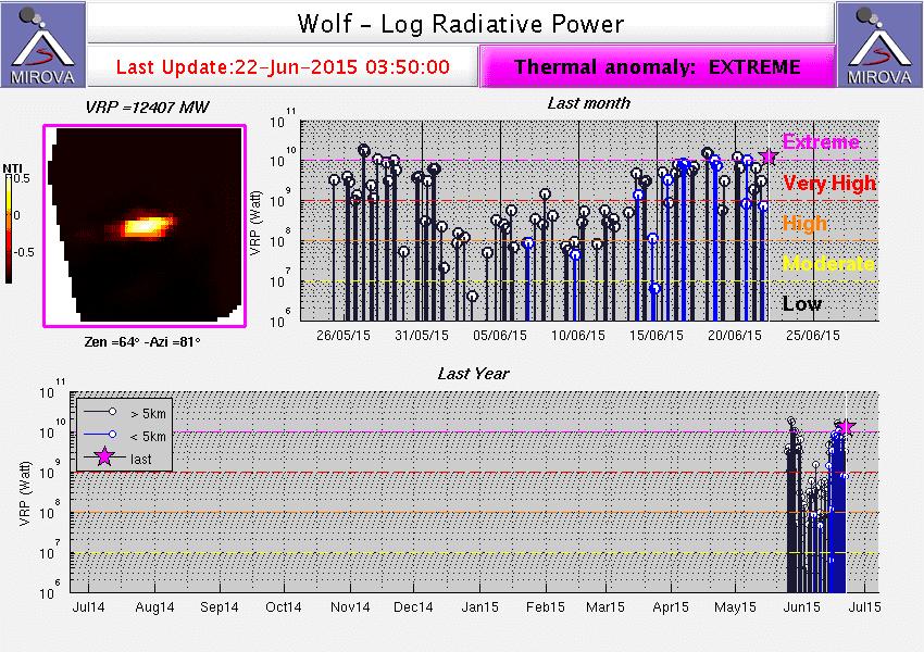 Thermal signal from Wolf volcano (MIROVA)