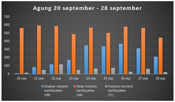 Recent seismic activity at Agung