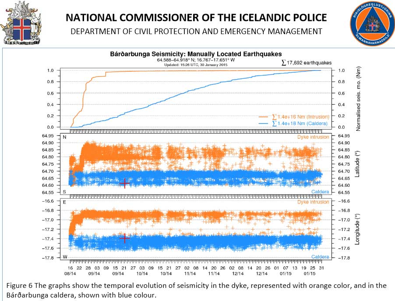 Seismic activity under the dyke (IMO) and the Bárðarbunga caldera (blue) (Scientific Advisory Board)