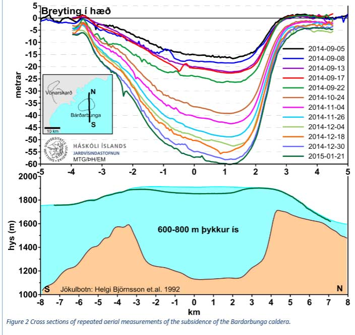 Caldera subsidence over the past months (Scientific Advisory Board)
