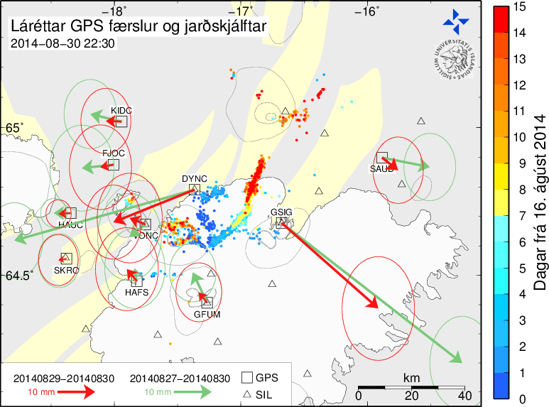 The image shows earthquakes and GPS-displacements together in one picture. The earthquakes have different colours representing how long it's been since they were measured. GPS displacements are shown with black arrows. The circles around the arrows represent uncertainty in the measurements.