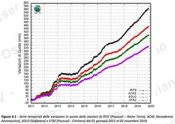 GPS measurements of ground inflation at various stations (image: OV)