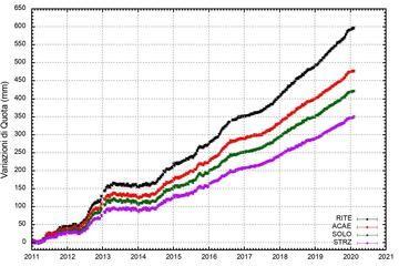 Deformation (inflation) of some points in the Campi Flegrei caldera (image: INGV OV)