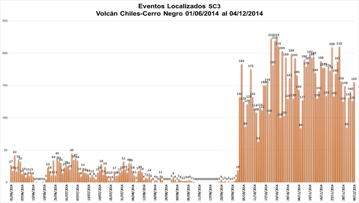 Histogram of earthquakes at Chiles volcano (IGPEN)