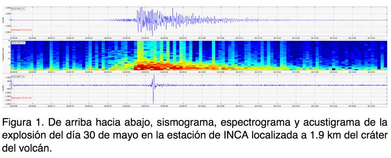 Signal from an explosion at Colima volcano on 30 May 2019 (image: University of Colima)