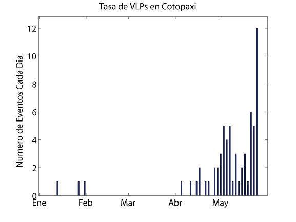 Long-period earthquakes at Cotopaxi (IGPEN)