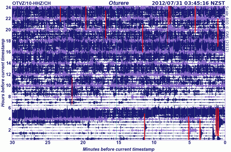 Seismic signal at Tongariro volcano 30 July (GeoNet)