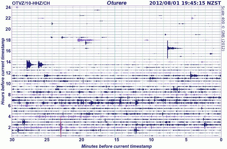 Seismic signal at Tongariro volcano 1 Aug (GeoNet)