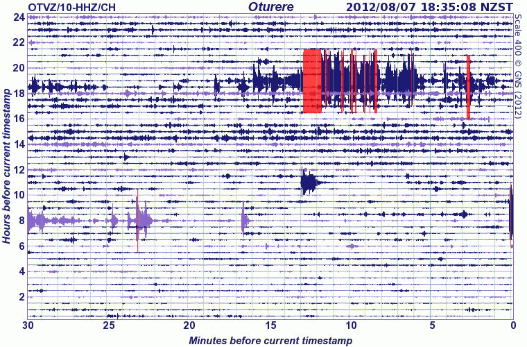 Seismic signal of Tongariro's eruption - at the moment, the volcano is calm again