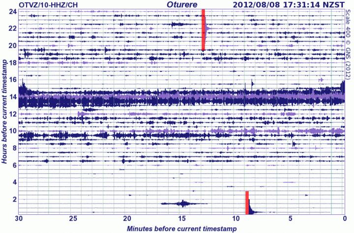 Current seismic signal at Tongariro (GeoNet)