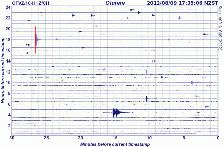 Seismic activity has been calm during the past 24 hours (GeoNet)
