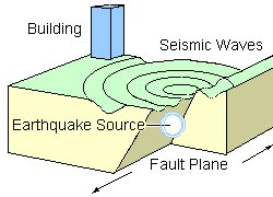 Illustration showing an earthquake (image: USGS / courtesy of NCEER)