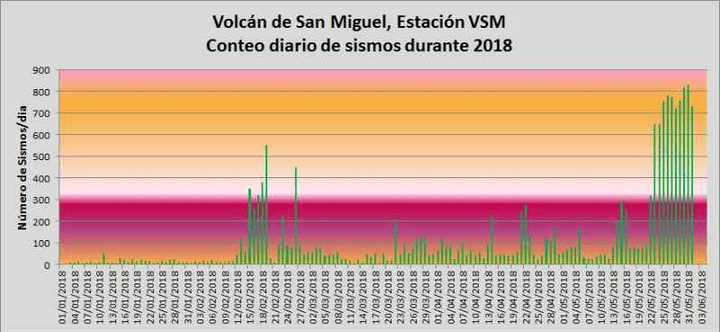 Nr of daily earthquakes under the volcano (image: MARN)