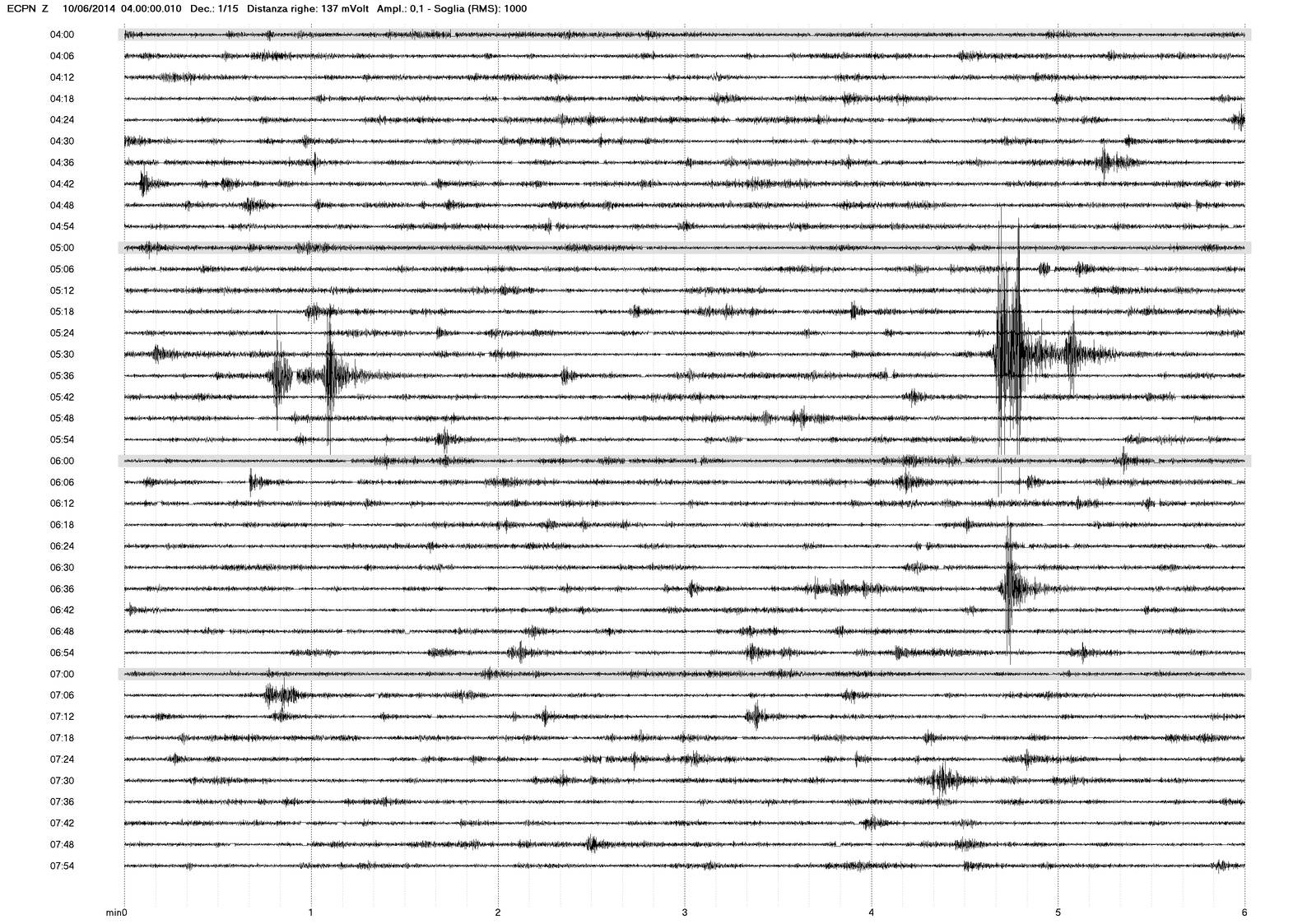 Seismic signal this morning  at ECPN station ( by courtesy of INGV-OE Catania)