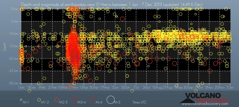 Diepte vs tijd van aardbevingen op El Hierro vulkaan tijdens 2013 (tot 6 Dec)