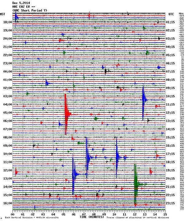 Seismic recording from Mt. Erebus on 5 Dec 2014
