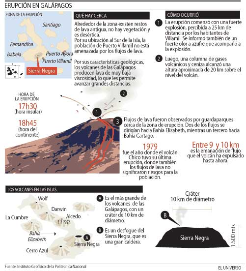"""Graphic showing the location of Sierra Negre and the evolution of the eruption of 23 Oct. 2005, published by the newspaper """"El Universo"""". (Free) translation below:"""