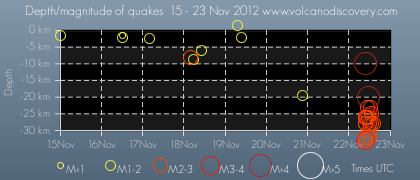 Time and depth of recent quakes at Etna