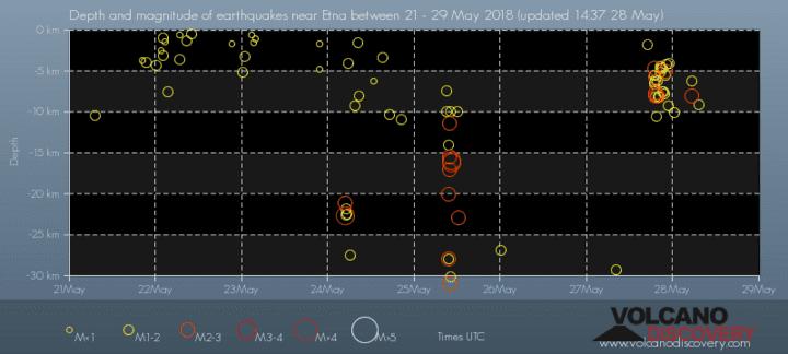 Depth vs time of recent quakes