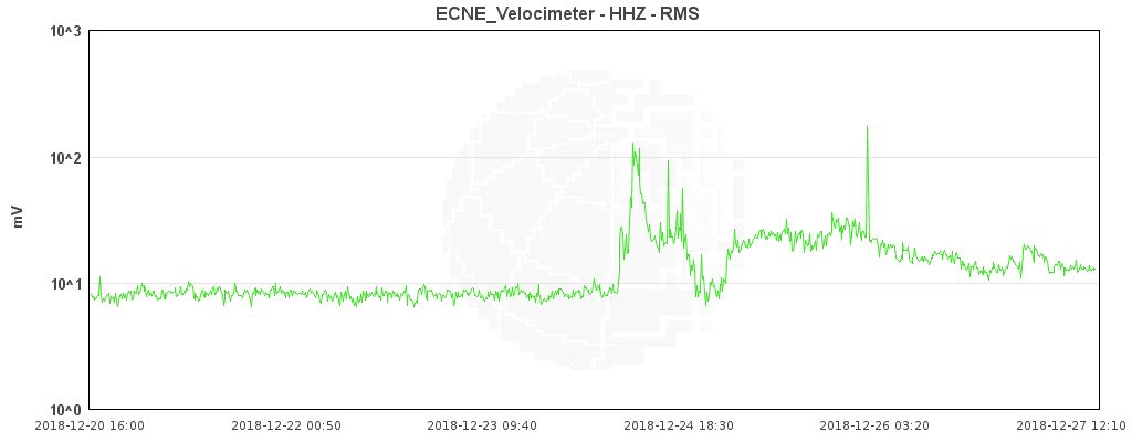 Current tremor amplitude showing a gradual decrease