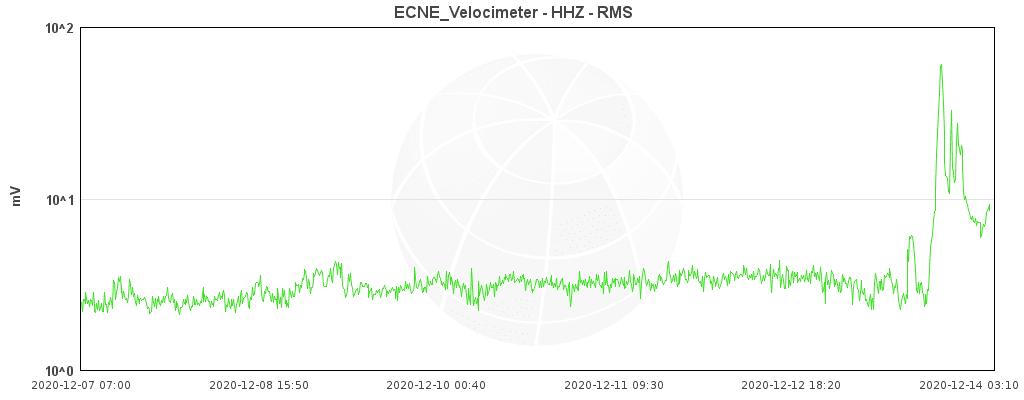 Tremor signal ECME station (INGV Catania)
