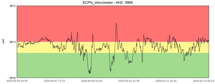 Tremor signal from Etna (image: INGV Catania)
