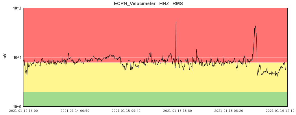 The short-lived eruption is also visible by a pronounced peak in tremor (image: INGV Catania)