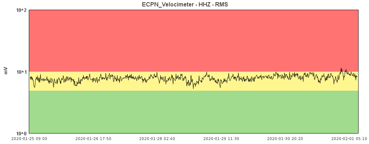 Current tremor signal ECPN station (image: INGV Catania)