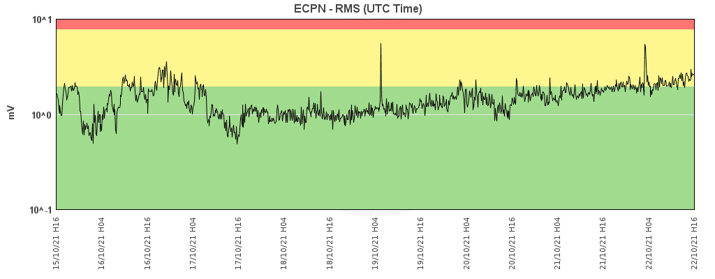 Current tremor signal at Etna's ECPN station (image: INGV Catania)