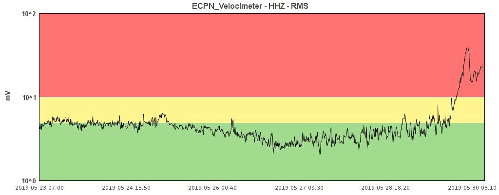 Tremor amplitude (image: INGV Catania)