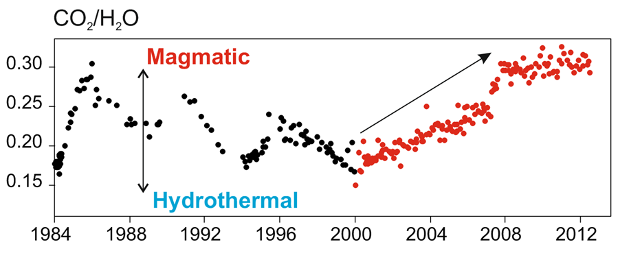 Increase in the proportion of magmatic gases at a fumarole of the Solfatara