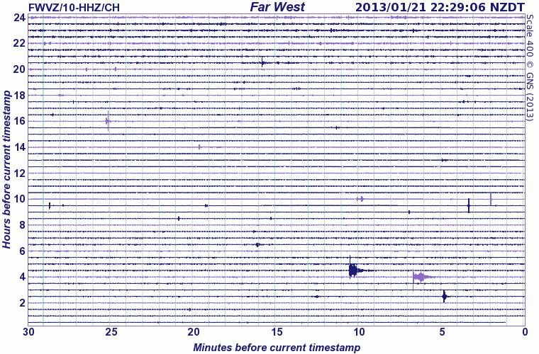 Current seismic signal at Ruapehu (GeoNet)