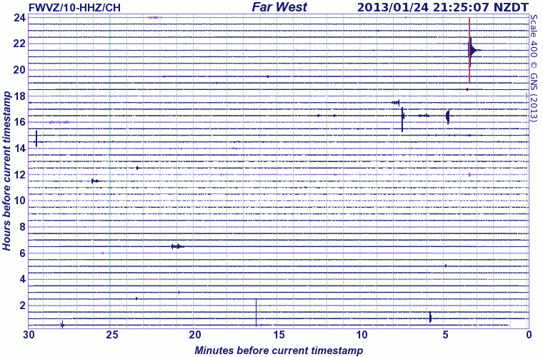 Current seismic recording at Ruapehu (Far West station, GeoNet)