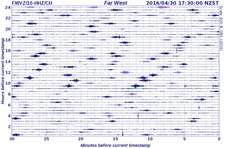 Seismic recording at Ruapehu volcano today (Far West station / Geonet)