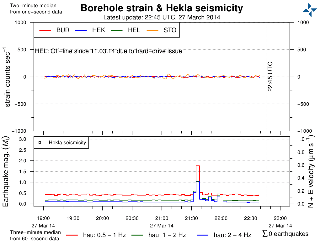 Strain and earthquakes under Hekla volcano (Iceland Met Office)