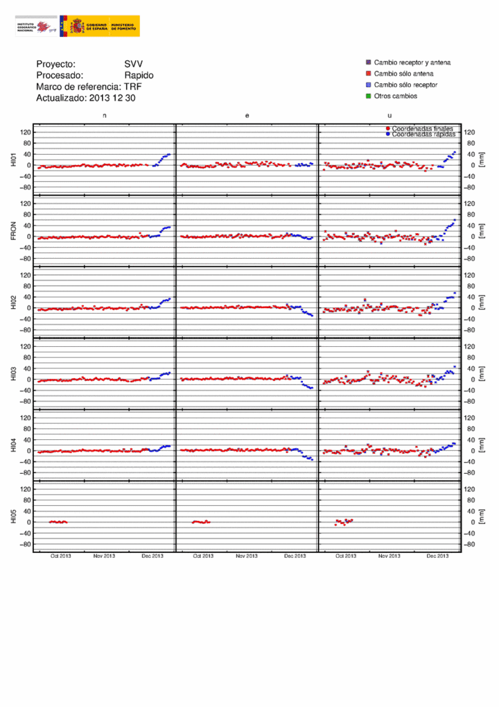 GPS plots of stations in northern and western El Hierro (IGN)