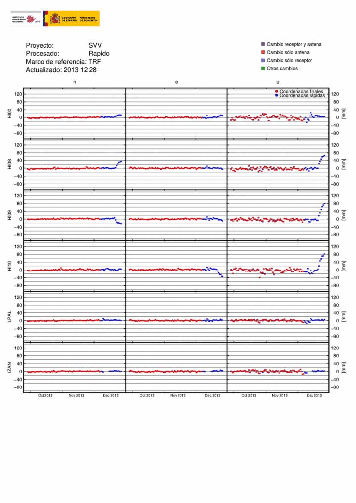 Current deformation GPS signals (IGN)