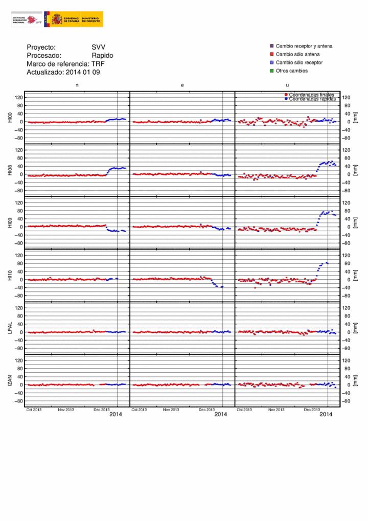 GPS plots of stations in southern El Hierro (IGN)