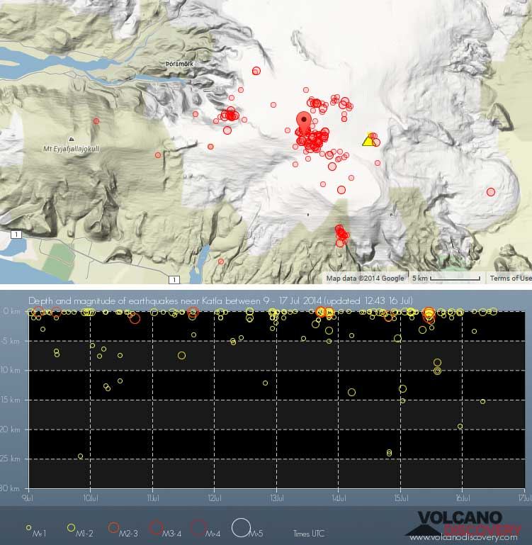 Location and time vs depth of recent earthquakes under Katla volcano