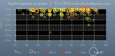 Depth & magnitude vs time of earthquakes under Katla