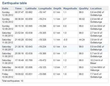 Table of recent quakes under Katla (Icelandic Met Office)