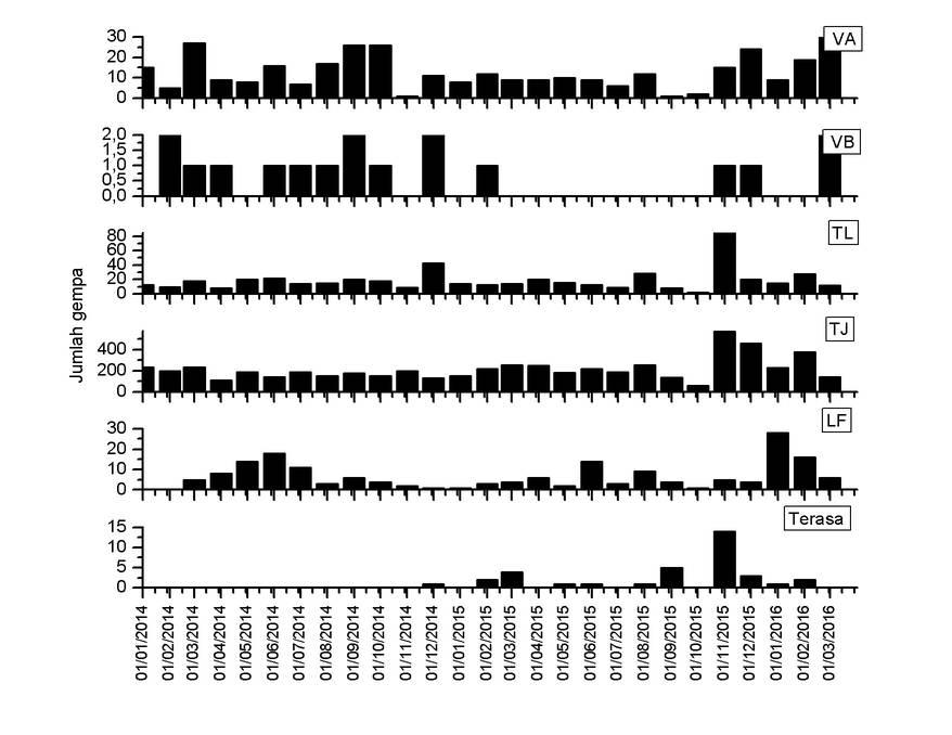 Summary of Makian's seismic activity since Jan 2014 (VSI)
