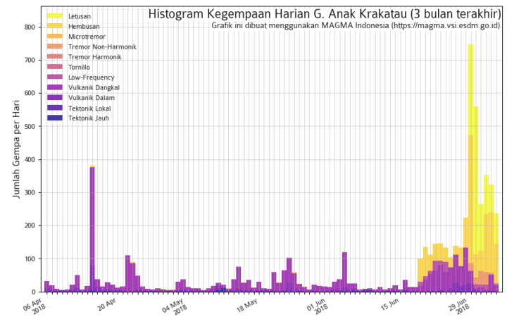 Seismic activity at Krakatau over the past months (image: Magma / Indonesia)