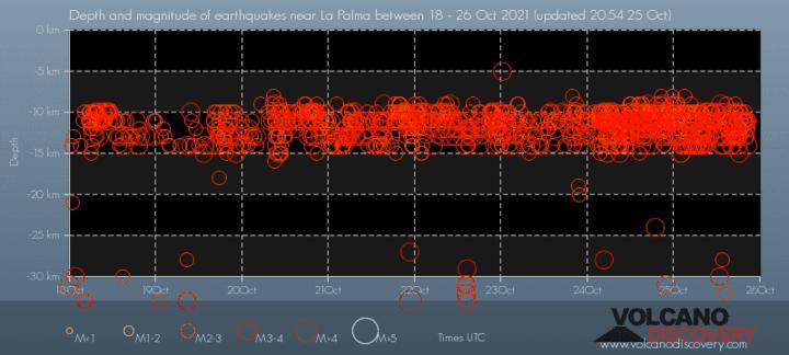 Quakes vs depth under La Palma during the past 7 days