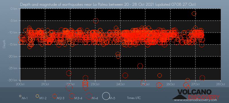 Quakes vs depth under La Palma during the past 7 days, showing the latest increase