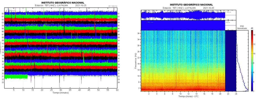 Current seismic signal LP01 station (image: IGN)