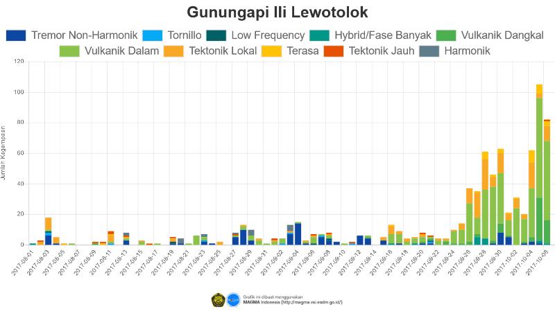 Recent seismic activity at Lewotolo volcano (image: PVMBG)