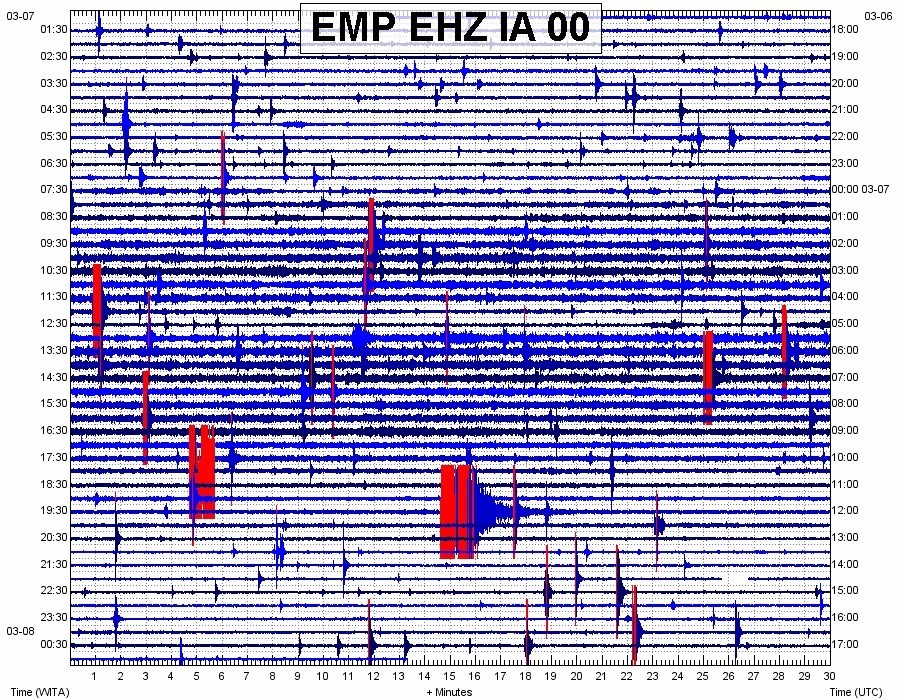 Earthquake swarm at Lokon volcano on 8 Mar 2016 (VSI)